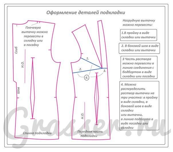 Построение талиевой вытачки в платье
