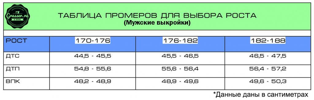 Таблица промеров для выбора диапазона роста мужской выкройки