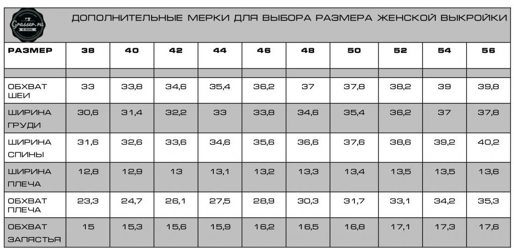 Таблица дополнительных промеров для выбора размера женской выкройки